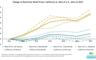 Electricity prices in California rose three times more in 2017 than they did in the rest of the United States